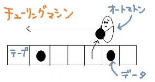 チューリングマシン.jpg